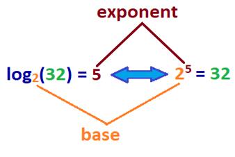 Base 2 Exponent.