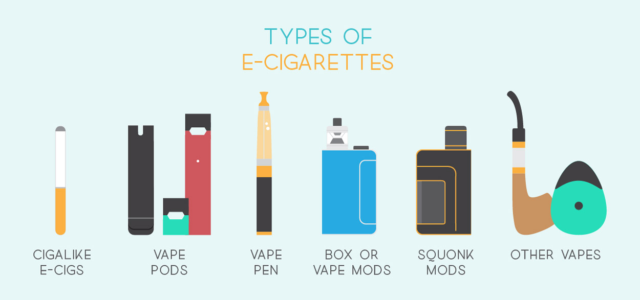 Common Types of Ecigarettes.