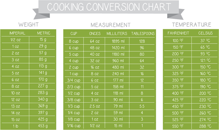 Cooking Conversion Tables.
