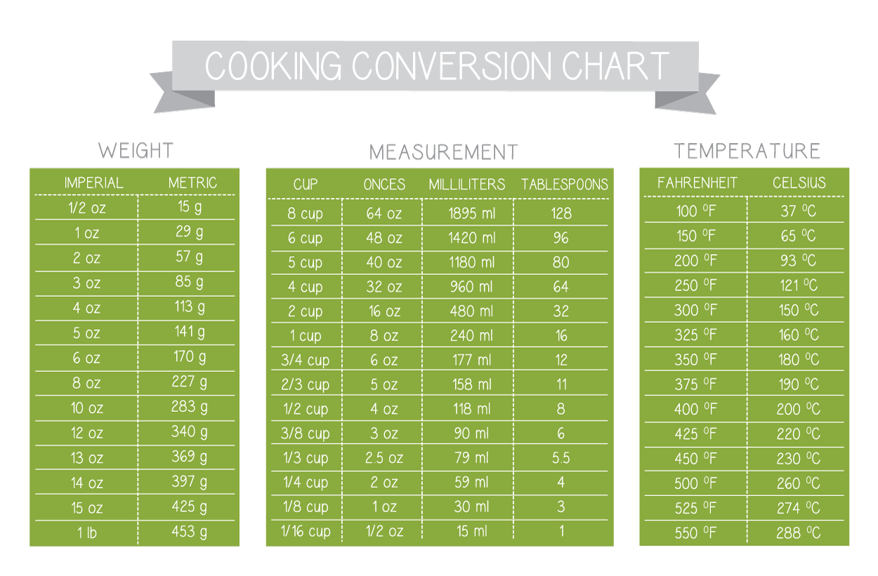 Ingredient Measurement Conversion