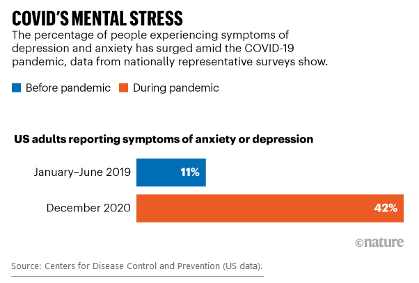 COVID Mental Stress.