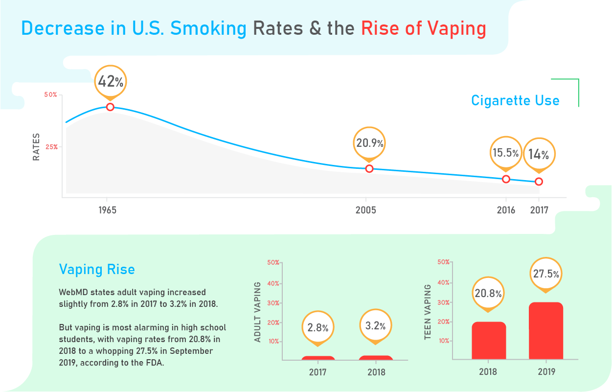 Decrease in cigarette and increase in vaping use