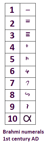 Brahmi numerals