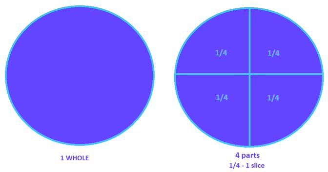 Sample fraction