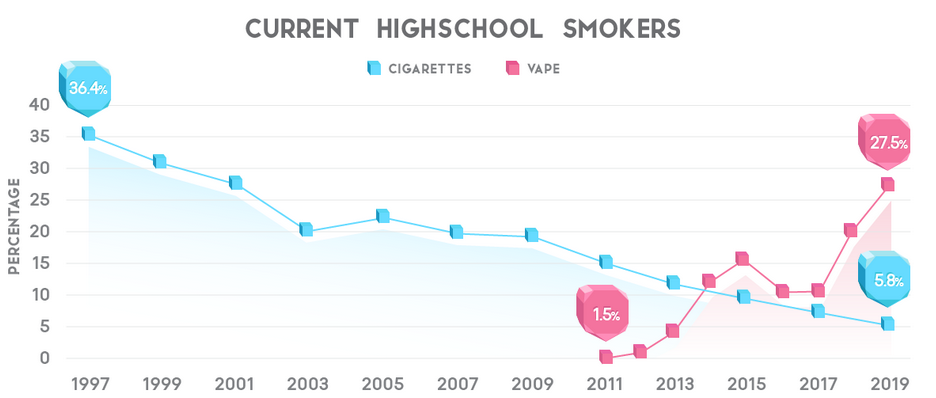 Historal US High School Cigarette Smoking and Vaping Rate Statistics.