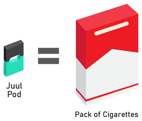 Juul Pod same as 1 Pack of Cigarettes