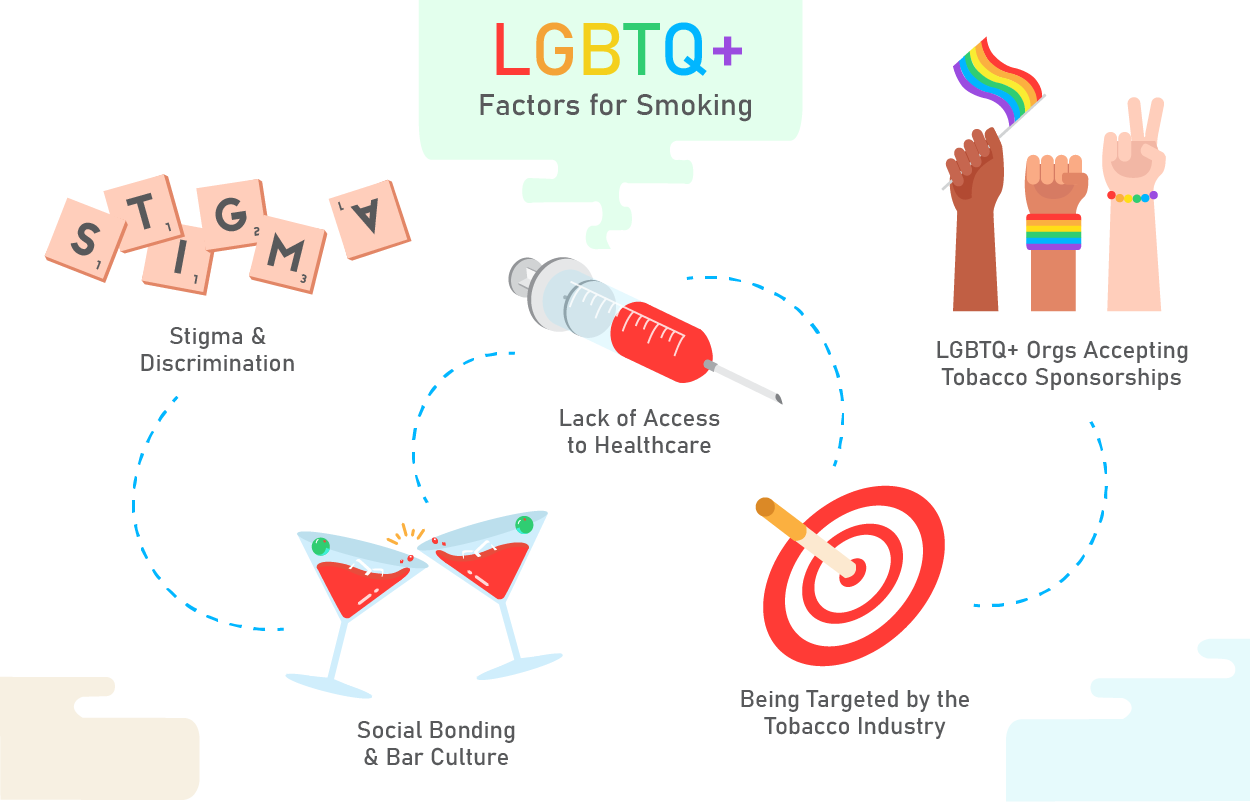 LGBT factors for smoking