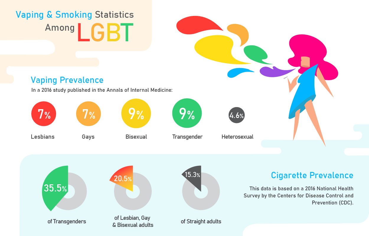 LGBT cigarette smoking and ecigarette vaping statistics.