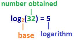Base 2 Logarithm.