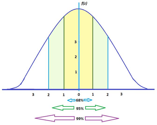 Z Score Graph