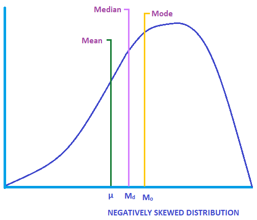 Negatively Skewed Distribution