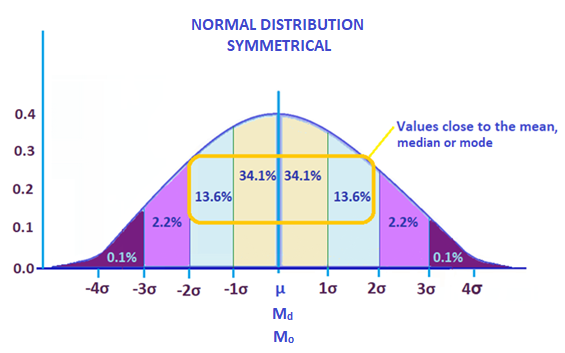 Normal Distribution Symmetrical