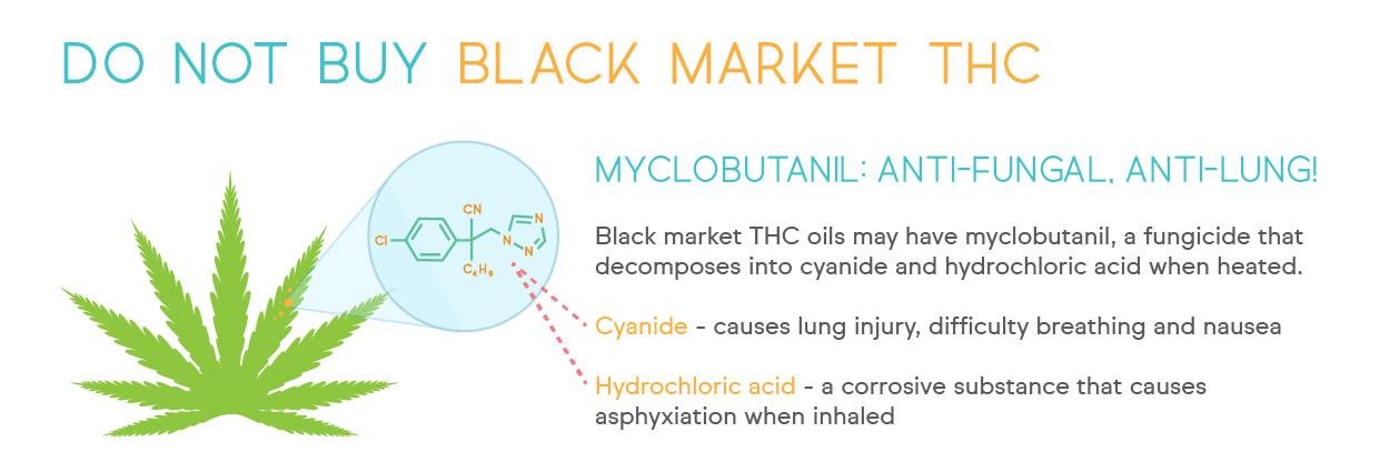 Myclobutanil on Marijuana.