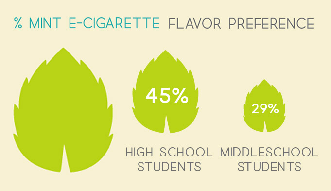 School Children Prefer Mint Ecigarettes.