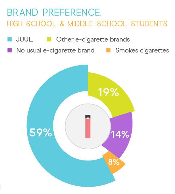 Student Ecigarette Brand Preference.