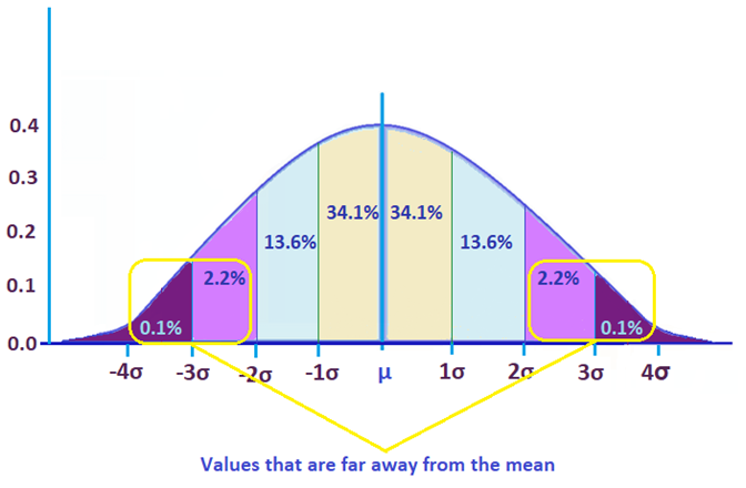 Standard deviation far away from mean