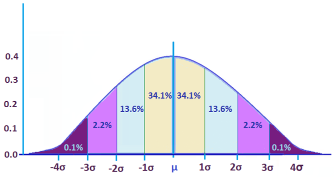 Standard deviation from mean