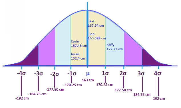 Standard deviation graph scores