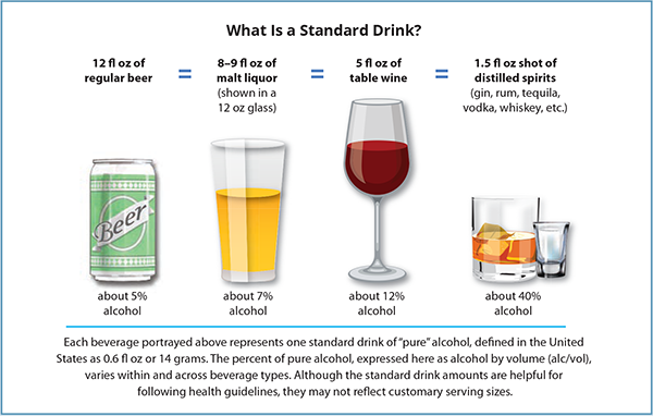 percent alcohol to proof