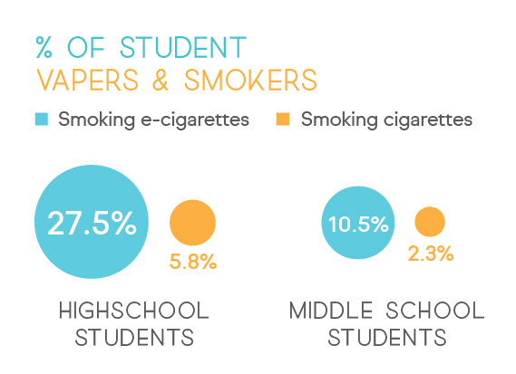 Student Smoking of Cigarettes vs Ecigarettes.