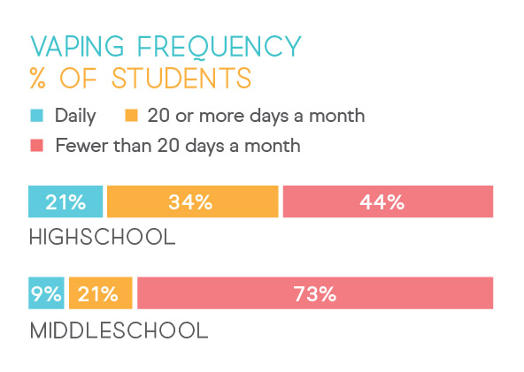 Student Vaping Frequency.