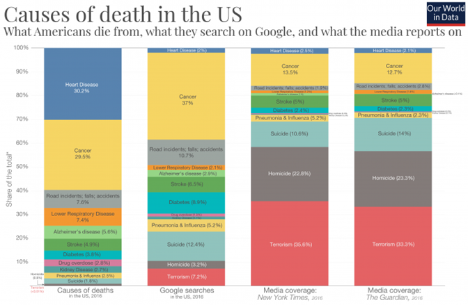Causes of Death in the United States.