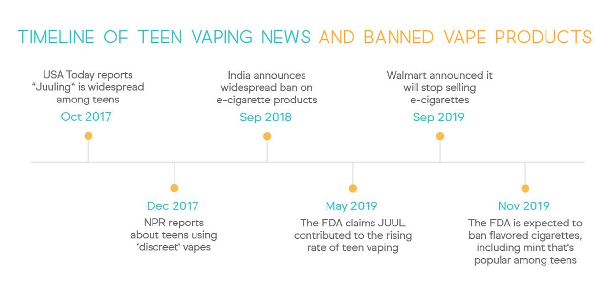 Vaping Ban Timeline.
