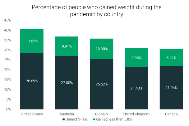 Weight Gain by Country.