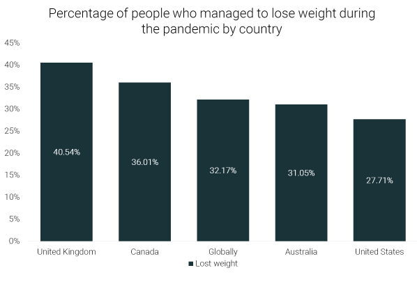 Weight Loss by Country.